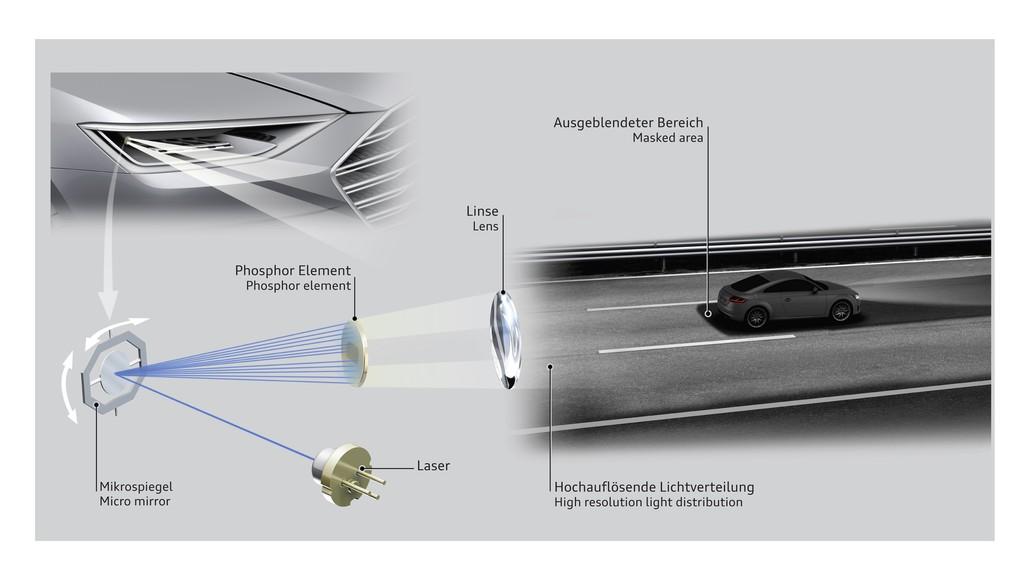Audi arbeitet am Scheinwerfer der Zukunft