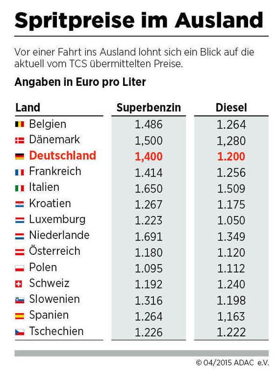 Spritpreise im Ausland: Italien und den Niederlanden am teuersten