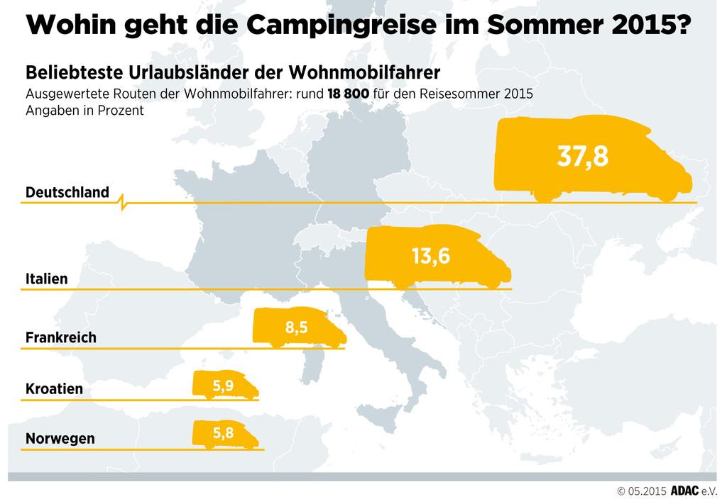 Wohnmobilurlaub: Deutschland am beliebtesten
