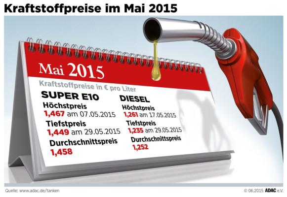 Tanken war im Mai bislang am teuersten