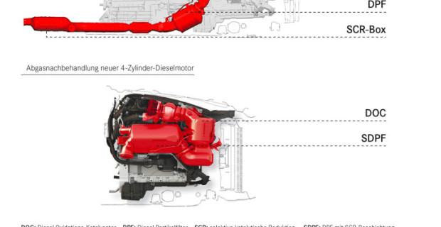 Vier-Zylinder-Diesel OM 654 von Mercedes-Benz