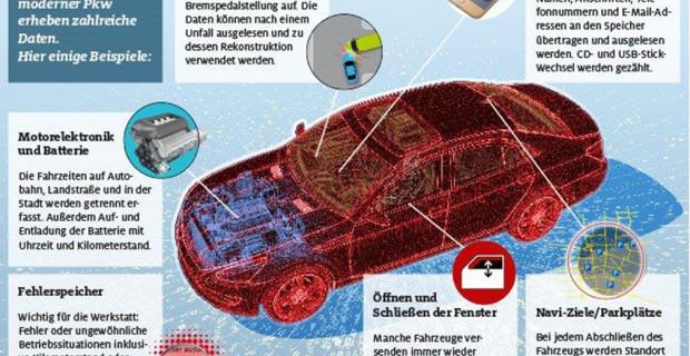 Der ADAC hat untersucht, welche Daten Hersteller aus dem Fahrzeug sammeln