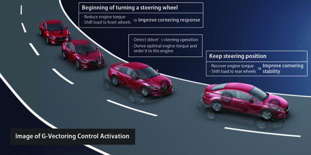 G-Vectoring Control von Mazda