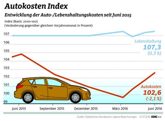 Autokosten-Index Sommer 2016