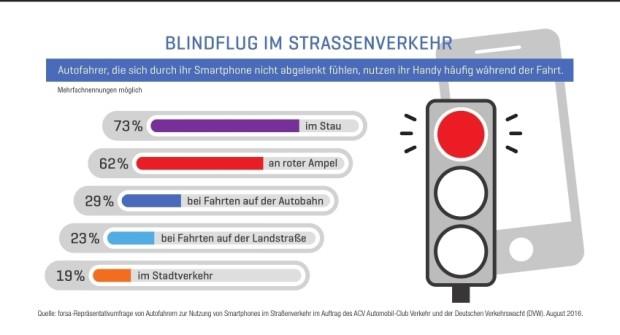 Umfrage zur Smartphone-Nutzung im Auto.