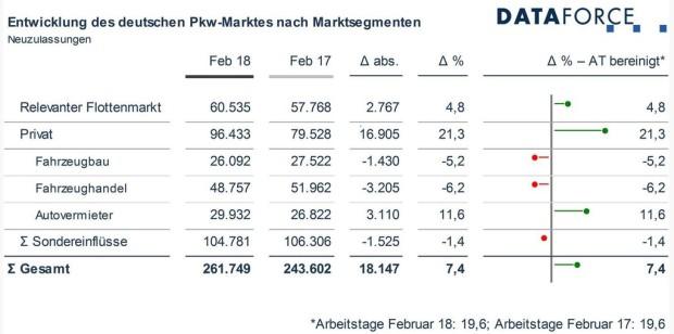 Deutscher Pkw-Markt.