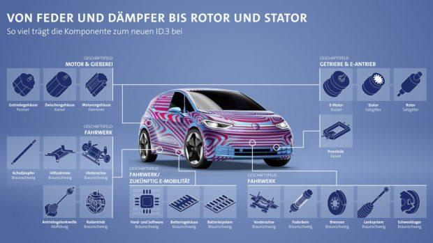 Volkswagen ID3: Ein Puzzle aus dem VW-Konzern